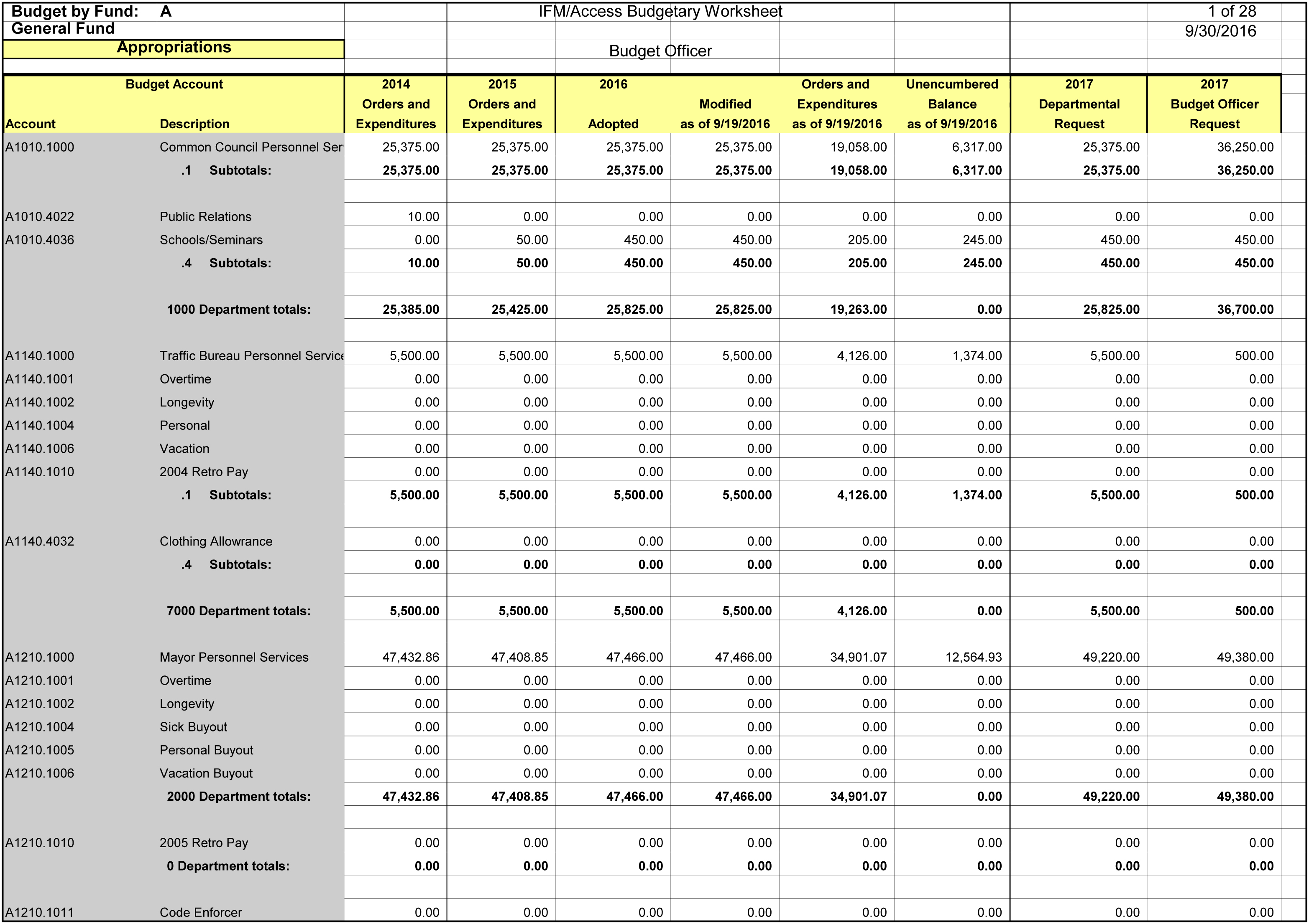 Proposed 2017 Budget